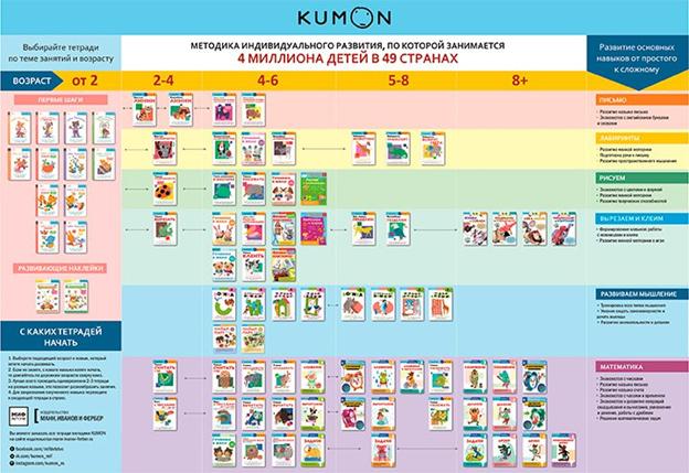 Выбор тетрадей Кумон