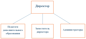Структура ОЦ «Аристотель»